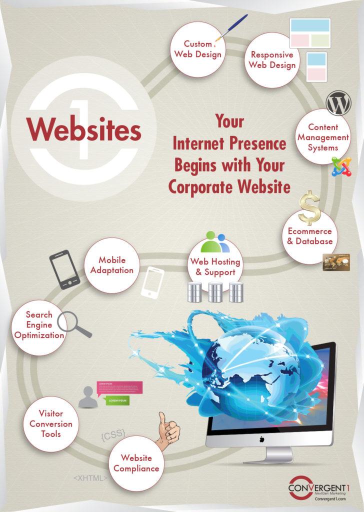 corporate website: begining of internet presence